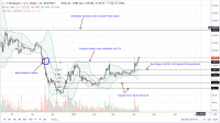 Ethereum (ETH) Bulls in Control Even as Crypto Fund Reduce Exposure